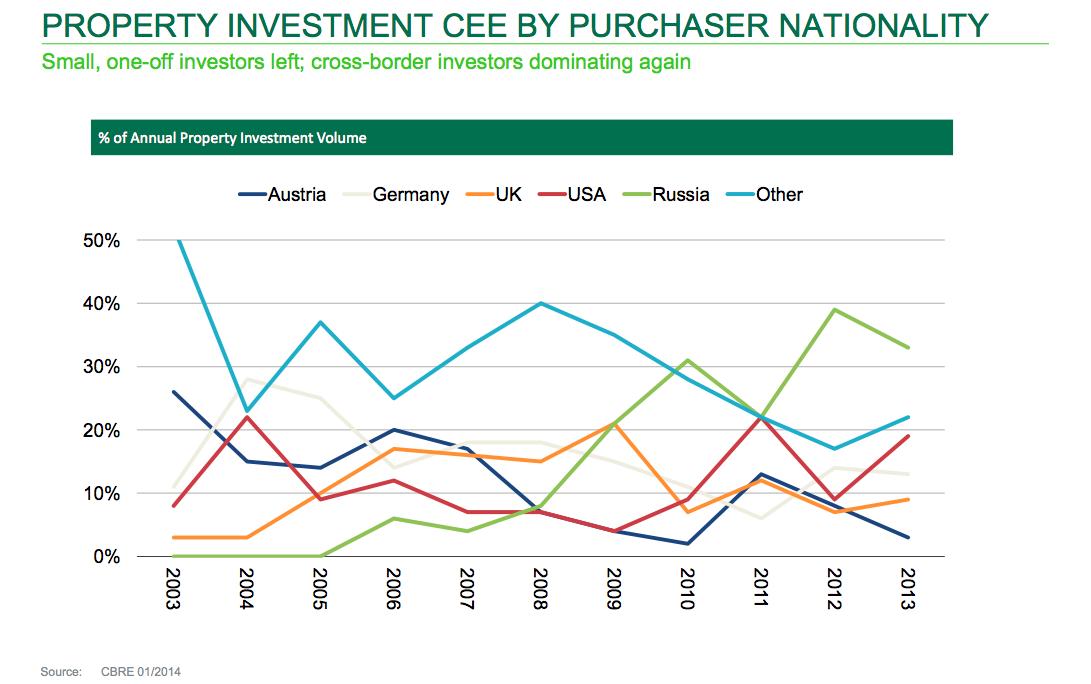 CEE Investitionen