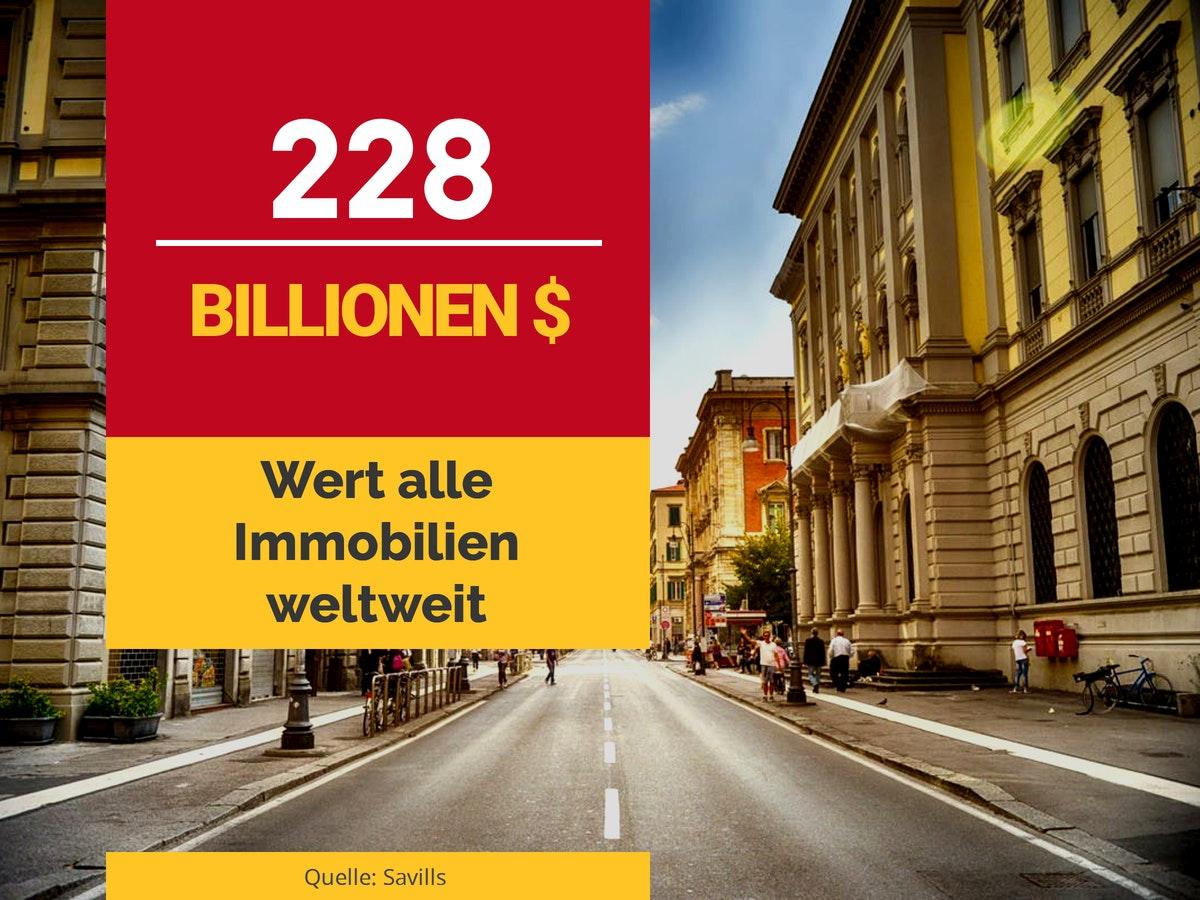Immobilienwert weltweit