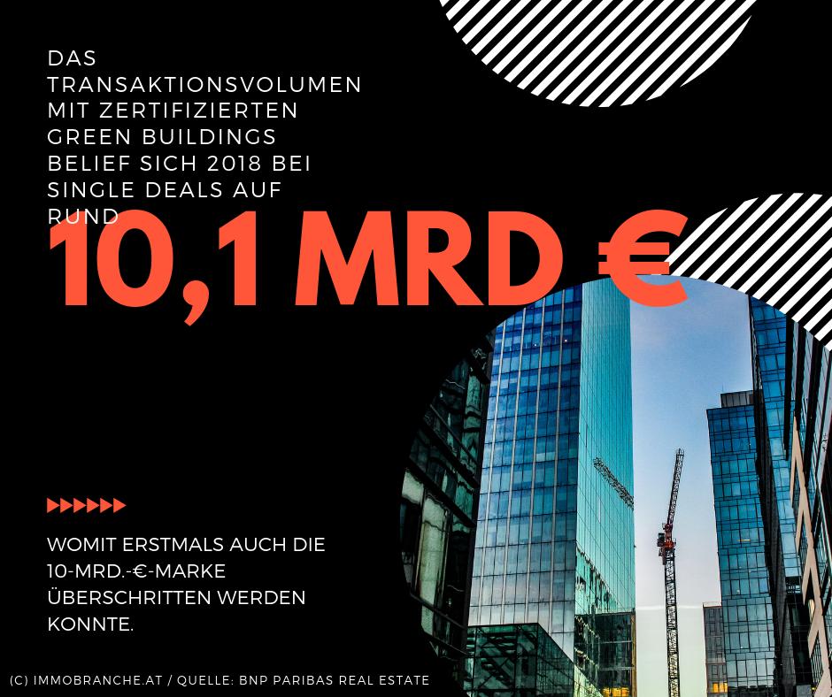 Das Transaktionsvolumen mit zertifizierten Green Buildings belief sich 2018 bei Single Deals auf rund 10,1 Mrd. €, womit erstmals auch die 10-Mrd.-€-Marke überschritten werden konnte.play harder.