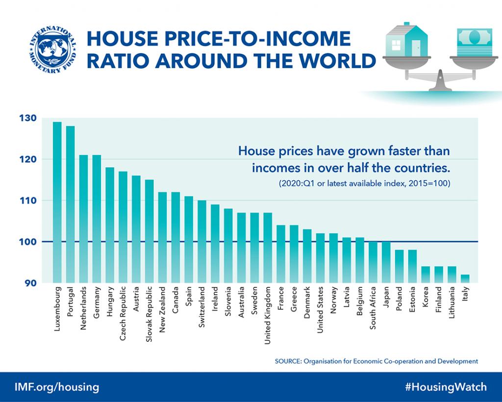 Immobilienpreise im Verhältnis zum Einkommen