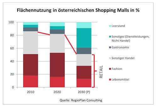 Entweicklung shopping center